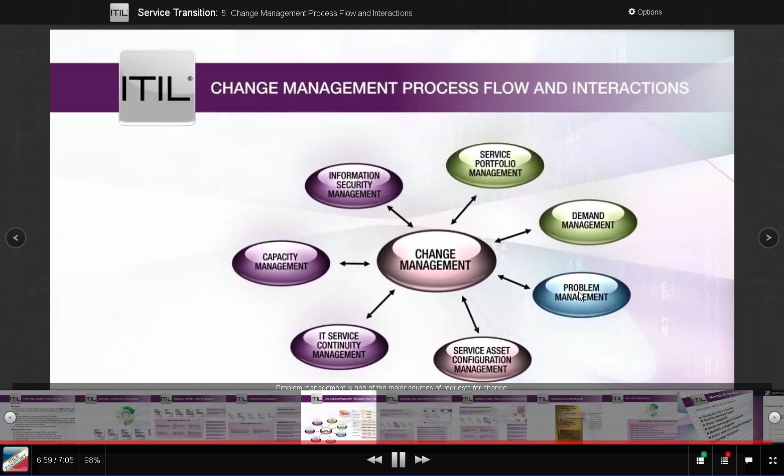 e-Learning for ITIL