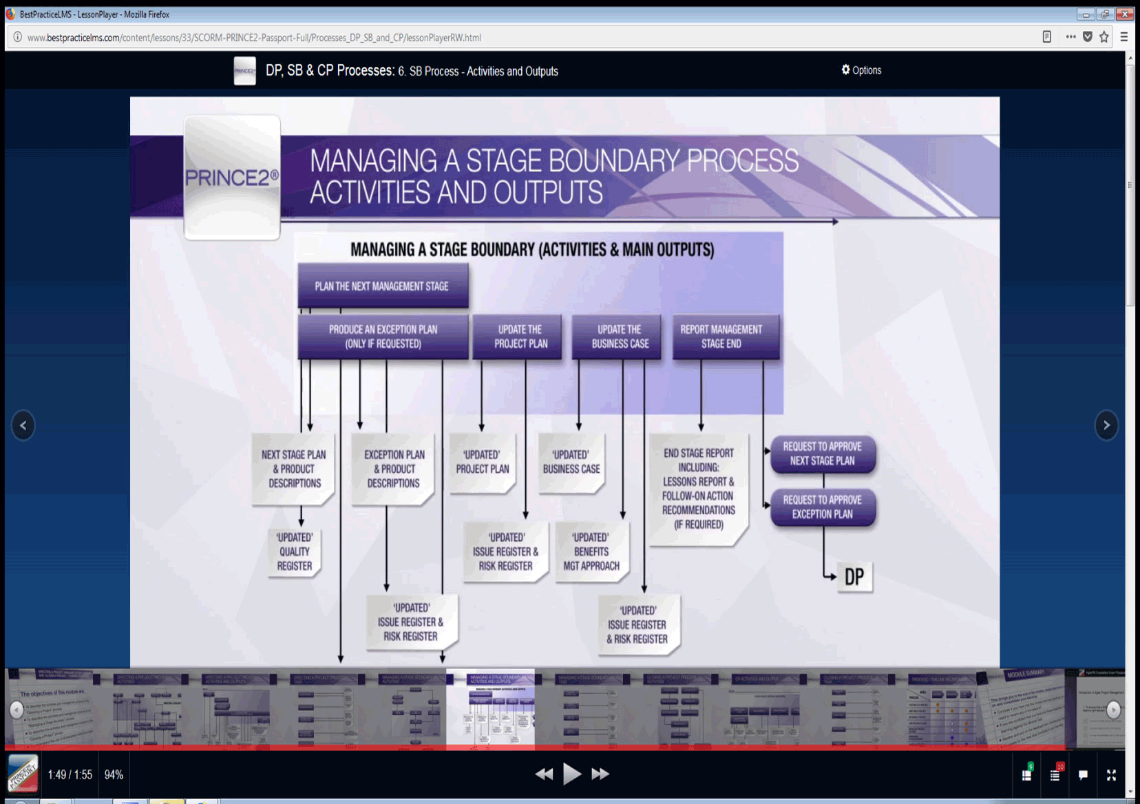 e-Learning for Prince2 eLearning example 1