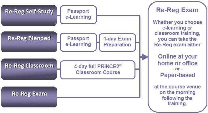 e-Learning for MSP RE-registration
