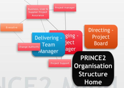 Prince 2 Exams Only, e-Learning for Prince2 exam
